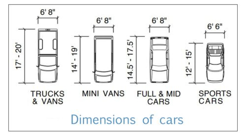 Dimensions of cars