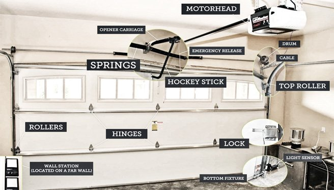 How to Troubleshoot Garage Doors